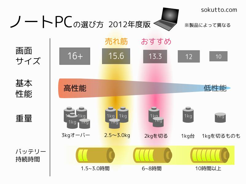ノートPCの選び方 2012年度版